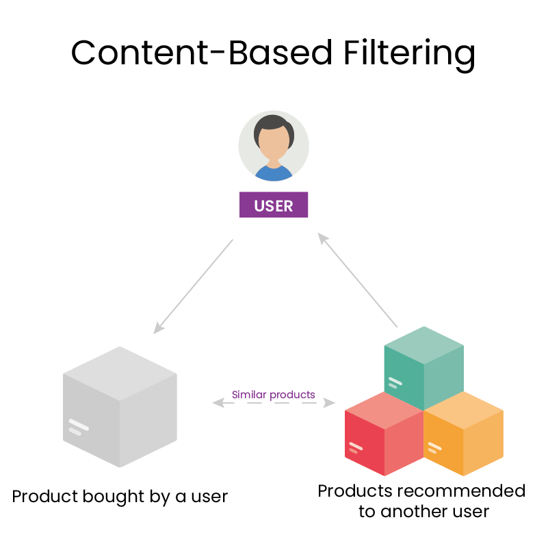content-based-filtering recommender system