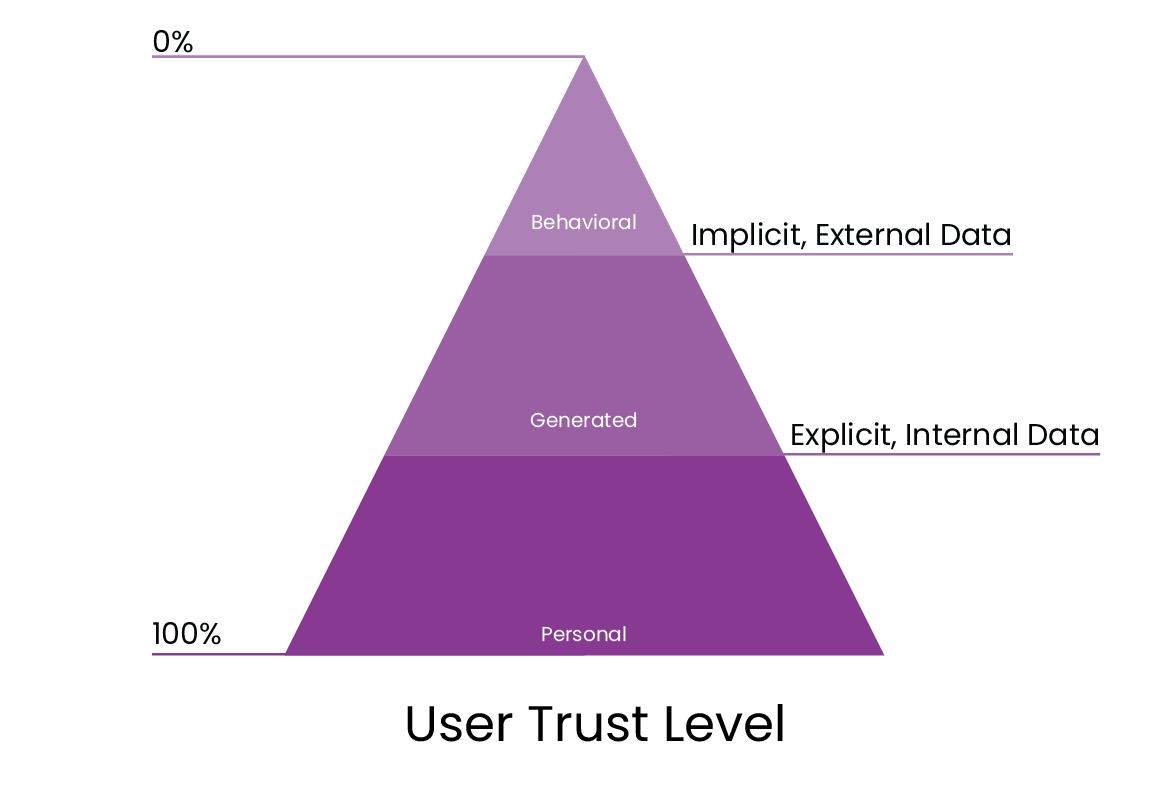 User Trust Level
