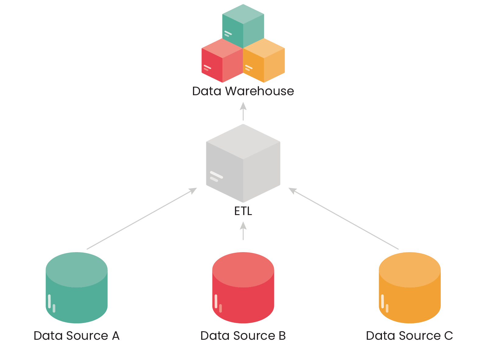 There are three parts to the operation; Extract, Load, Transform | Data Warehouse
