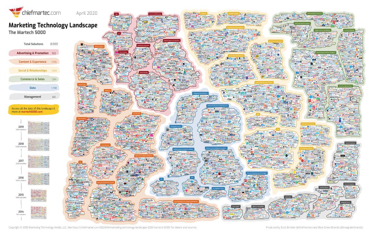 marketing technologist tools