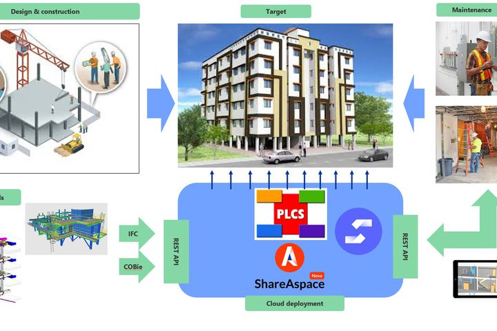 KiraDigi kokeilu : Lifecycle API for BIM