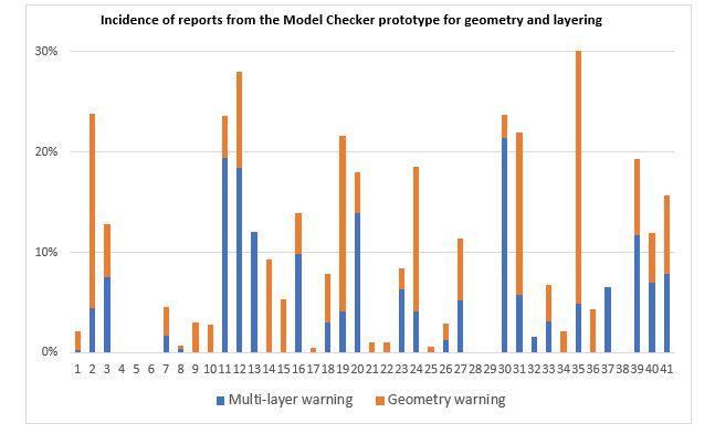 Model Checker