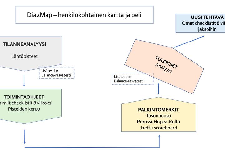 Dia2Map – henkilökohtainen kartta ja peli diabetes 2:n ehkäisyyn