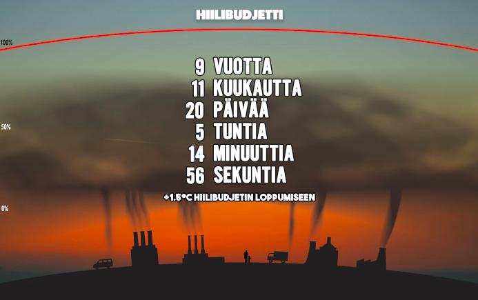 Hiilibudjetti.fi