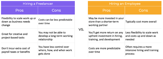 Table showing the pros and cons of hiring a freelancer and hiring an employee