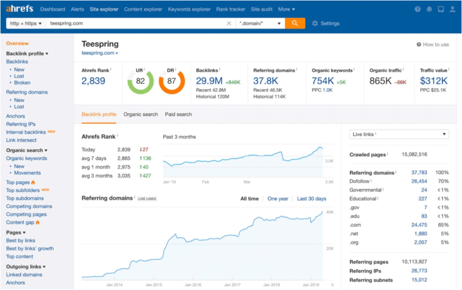 Image of Ahrefs Dashboard