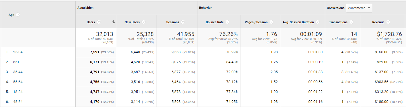 Image of Age tab in Google Analytics