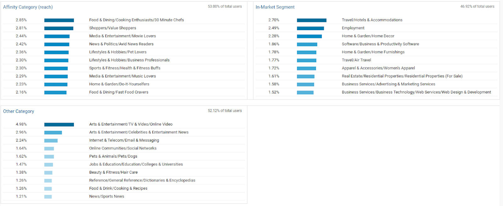 Image of data in Google Analytics broken down by category