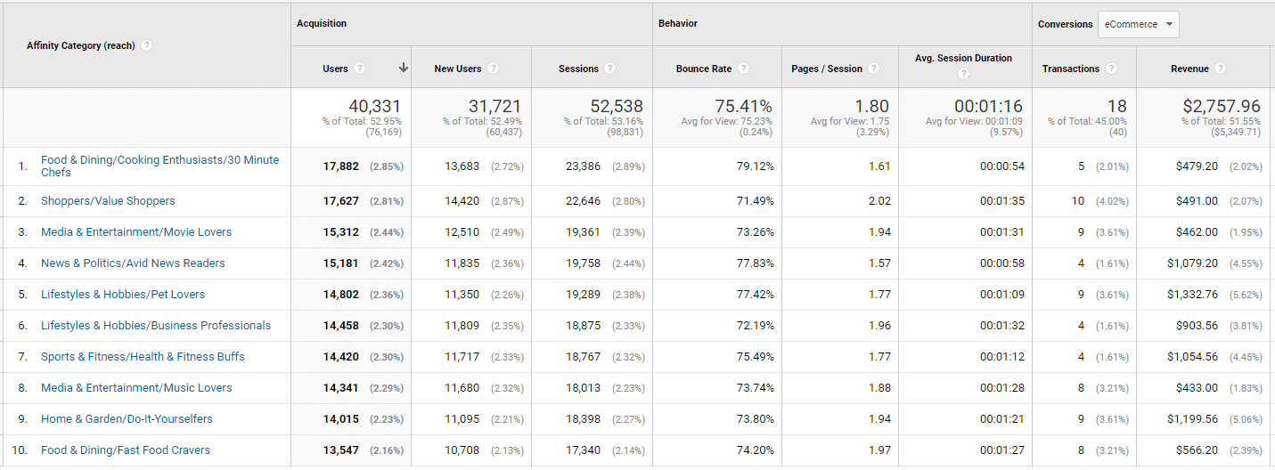 Image of Affinity Categories in Google Analytics