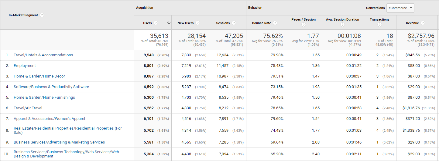 Image of In-Market Segments tag in Google Analytics