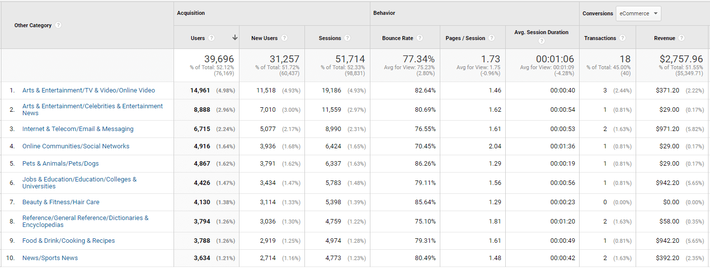 Image of Other Category data in Google Analytics
