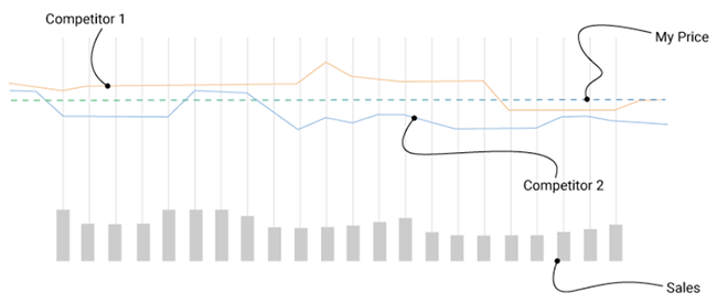 Graphic demonstrating competitor price monitoring.