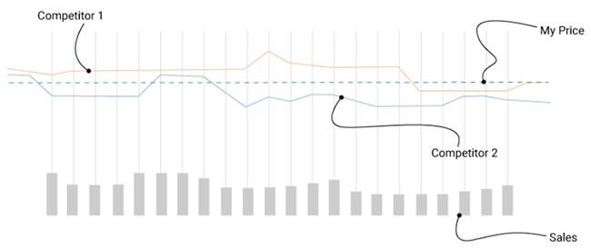 Grafische demonstratie van prijsbewaking van concurrenten.