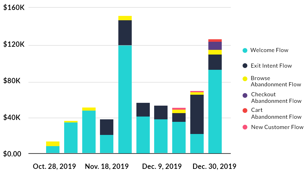 Bar graph illustrating how Oransi's email flows performed from October 2019 to December 2019.