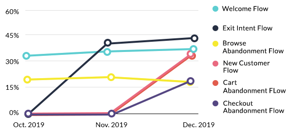 Line graph illustrating the clickthrough rates of Oransi's email flows from October 2019 to December 2019.