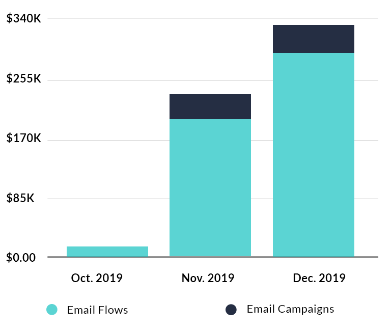 Bar graph showing Oransi's revenue by email type from October 2019 to December 2019.
