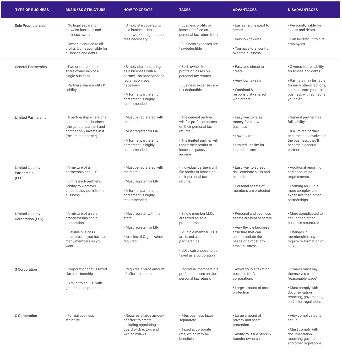 Table comparing different business organizational structures.