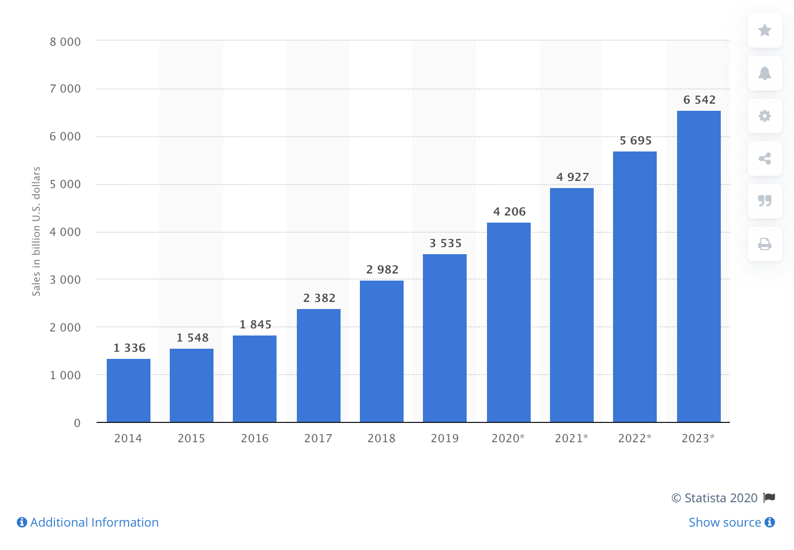 Graph showing sales within the ecommerce industry.
