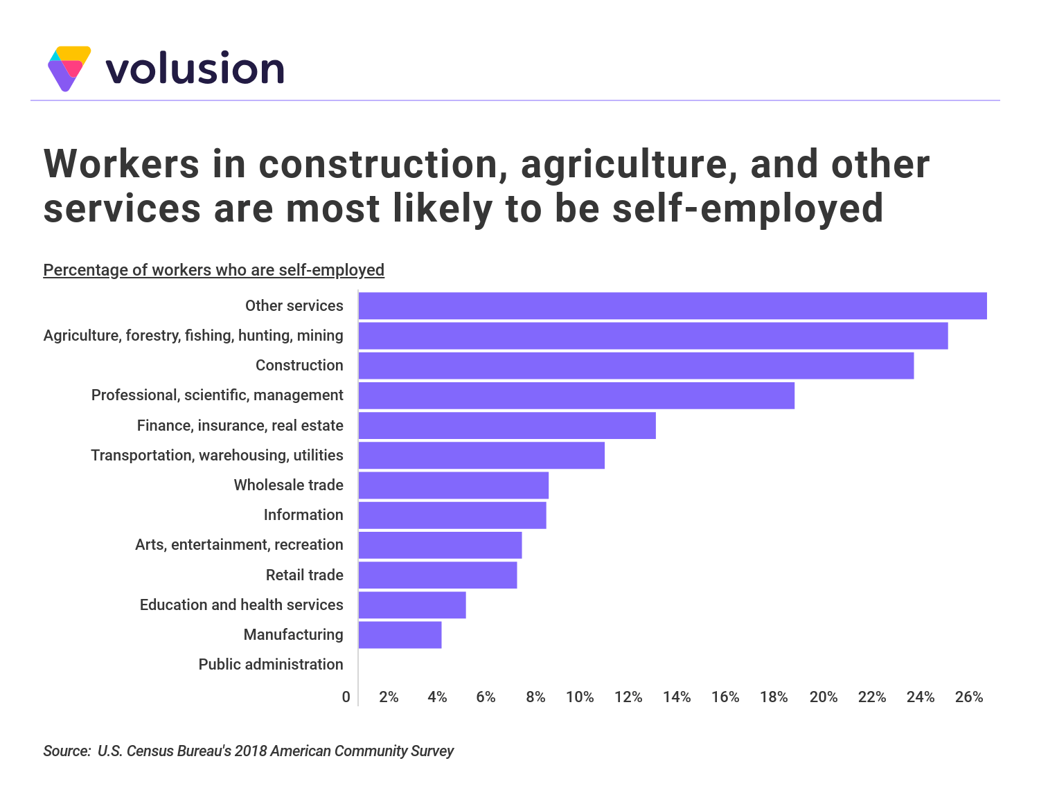 Chart demonstrating the likelihood of self-employment by industry type.