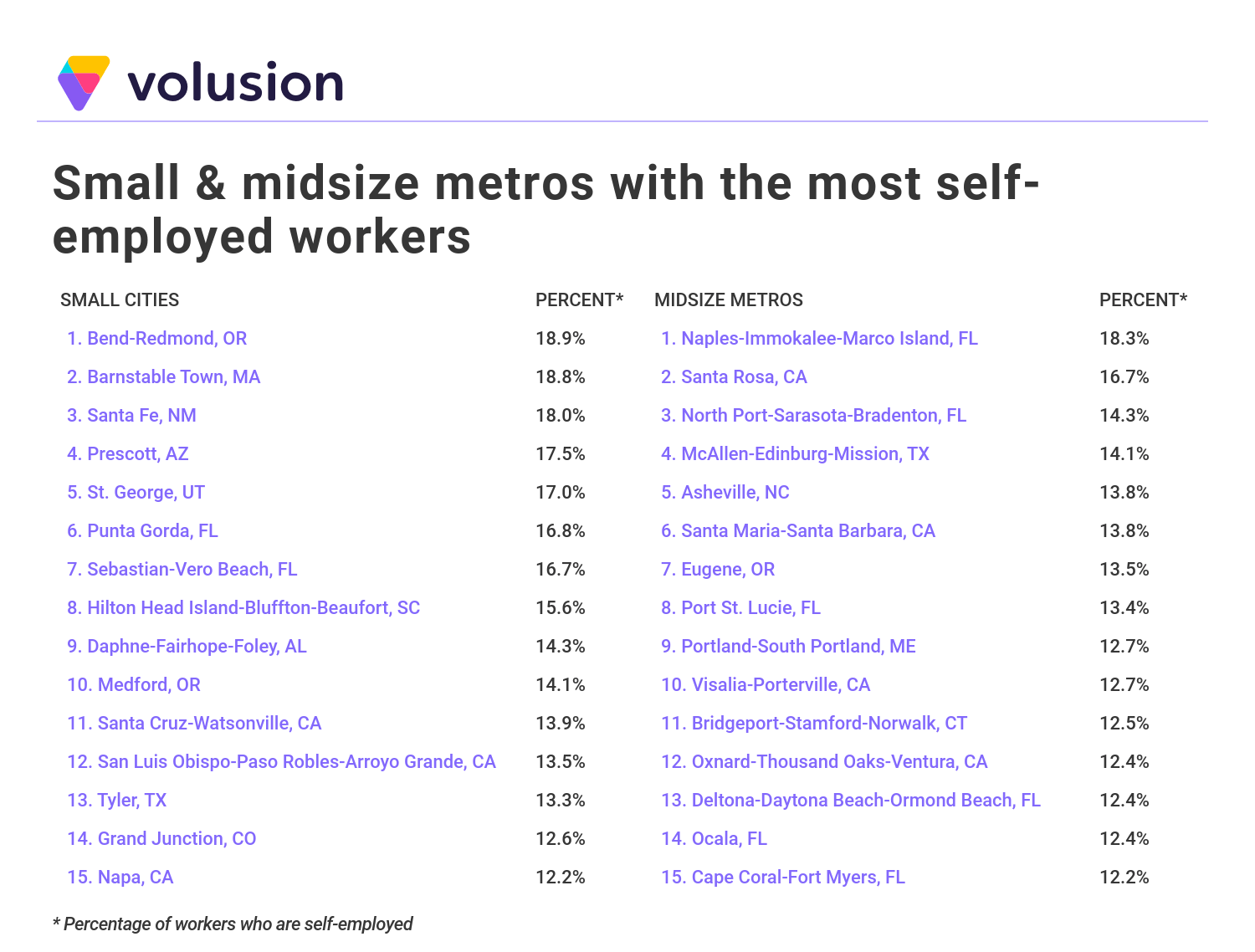 Lists of small and midsize metros with the most self-employed workers.