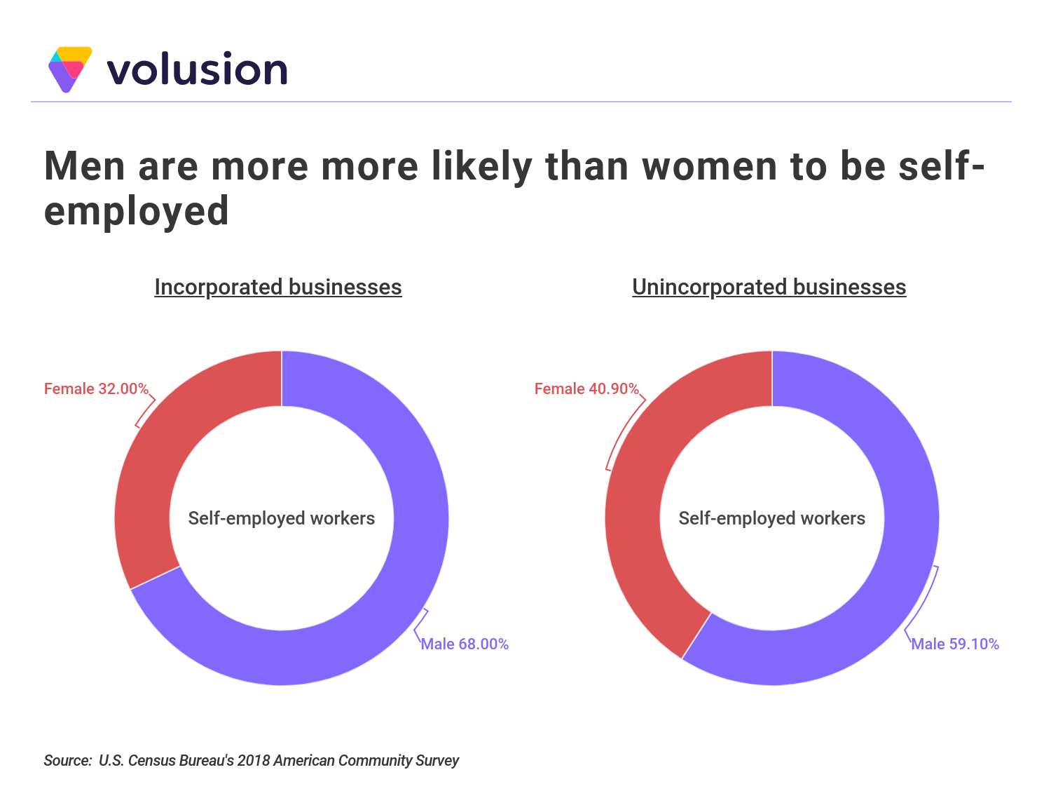 Chart demonstrating that men are more likely than women to be self-employed.