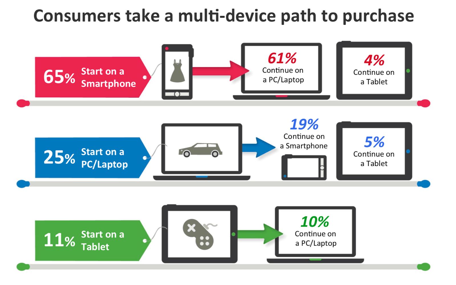 Grafische weergave van het aankooppad van klanten met meerdere apparaten.