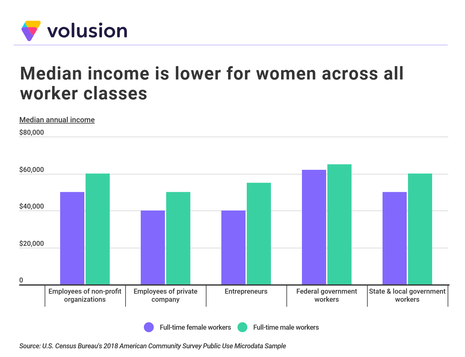 Chart demonstrating that median income is lower for women across all worker classes.