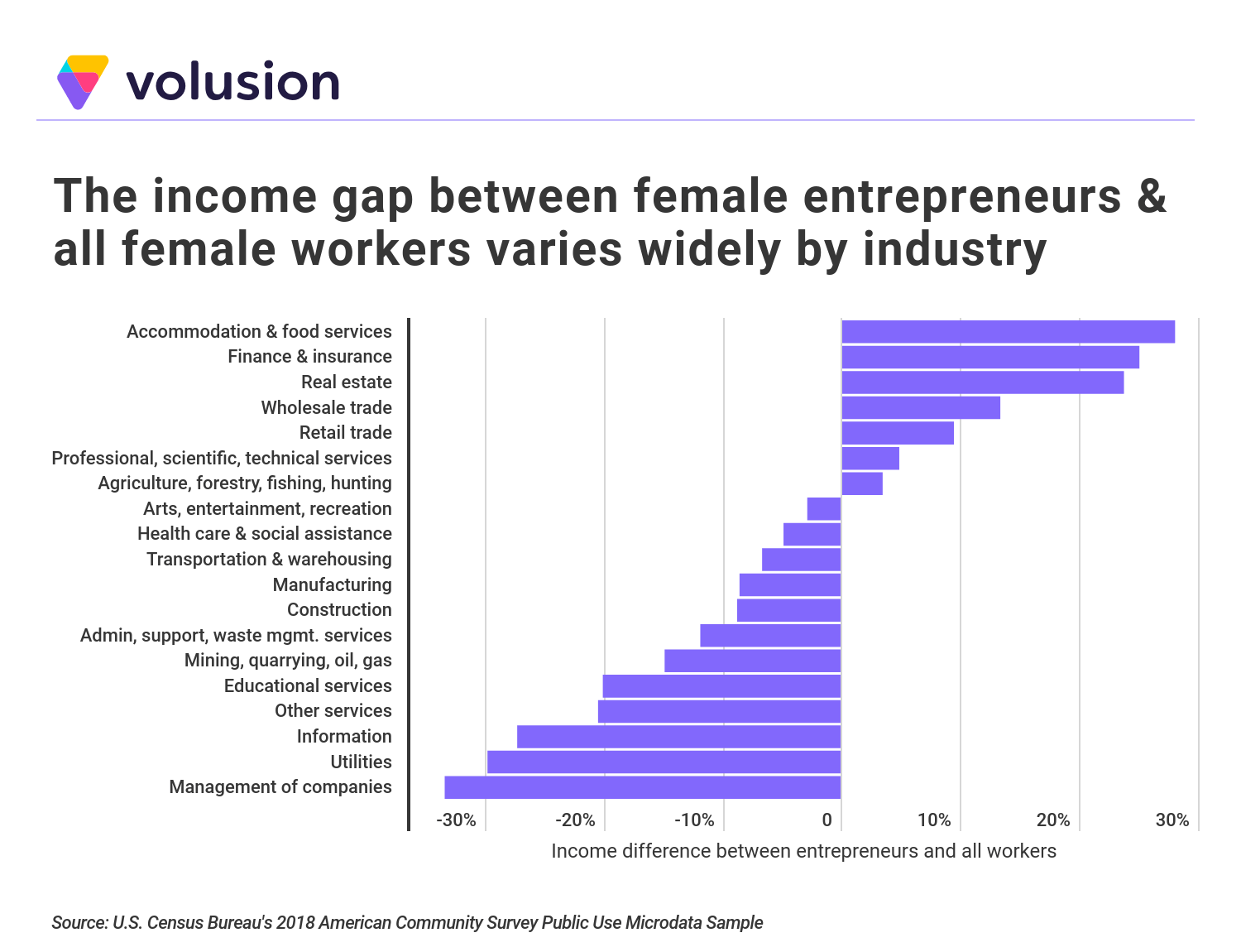 Chart demonstrating that the income gap between female entrepreneurs and all female workers varies widely by industry.