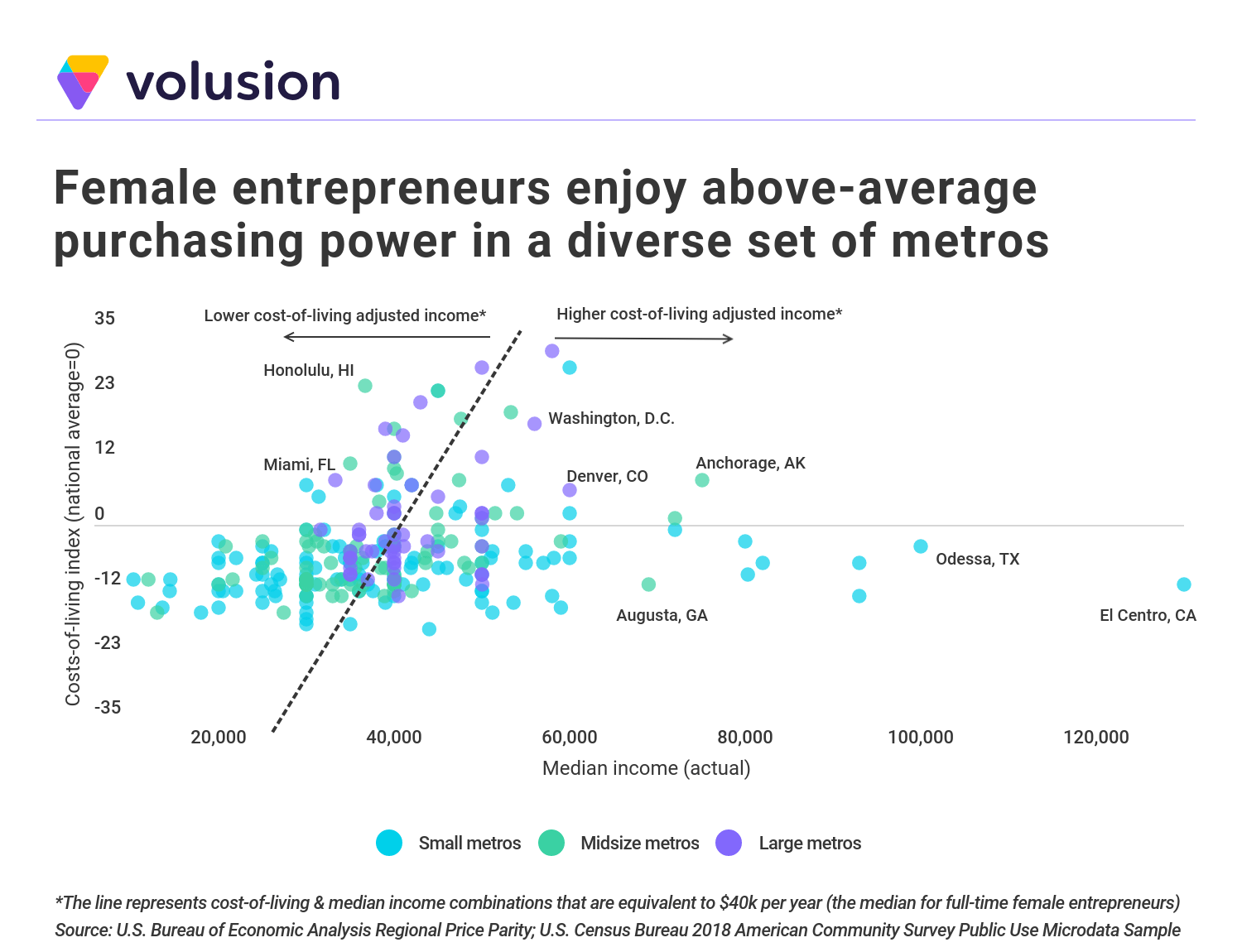 Chart illustrating that female entrepreneurs enjoy above-average purchasing power in a diverse set of metros.