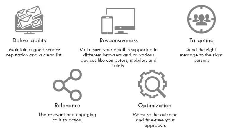 Graphic of factors affecting your email marketing success, including deliverability, responsiveness, targeting, relevance, and optimization.
