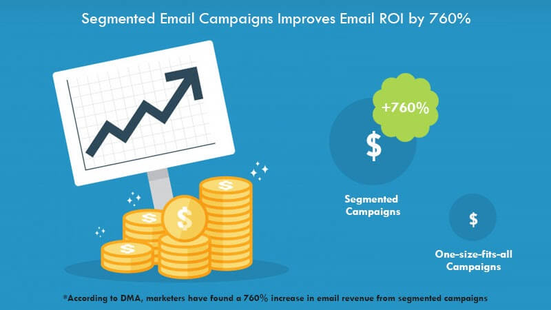 Graphic illustrating that segmented email campaigns improve email ROI by 760%.