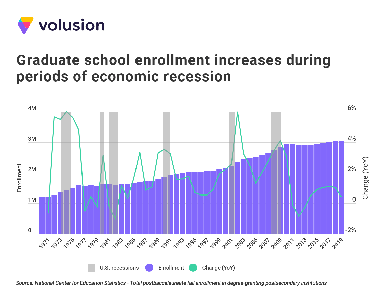 Chart showing that graduate school enrollment increases during periods of economic recession.