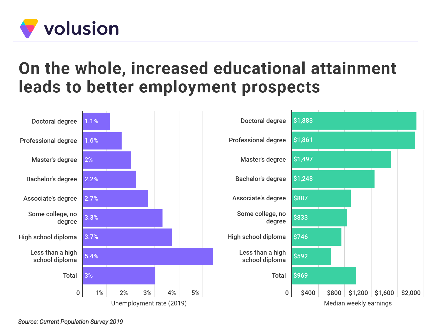 Chart showing that on the whole, increased educational attainment leads to better employment prospects.
