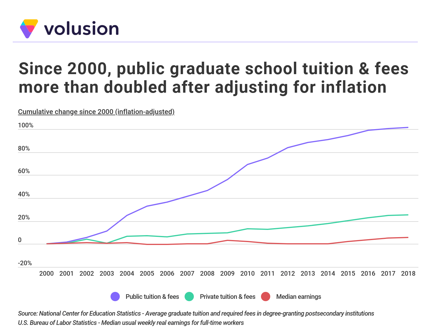 Chart showing that since 2000, public graduate school tuition and fees more than doubled after adjusting for inflation.