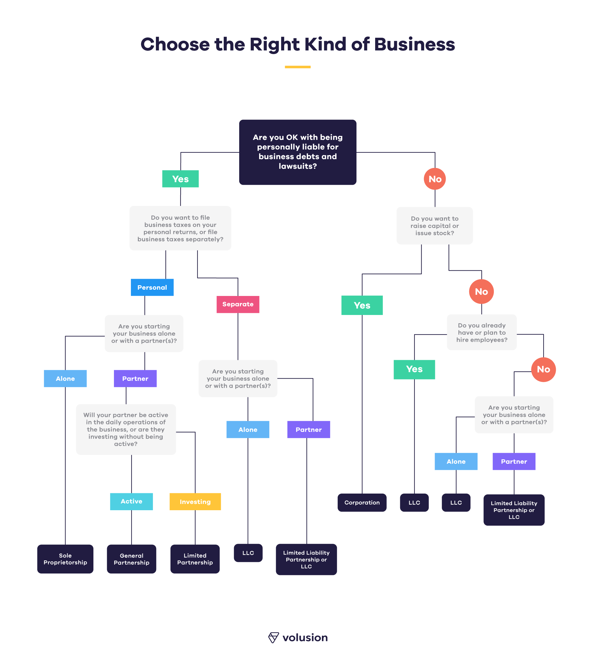 Flowchart_Choose-the-right-kind-of-business.png