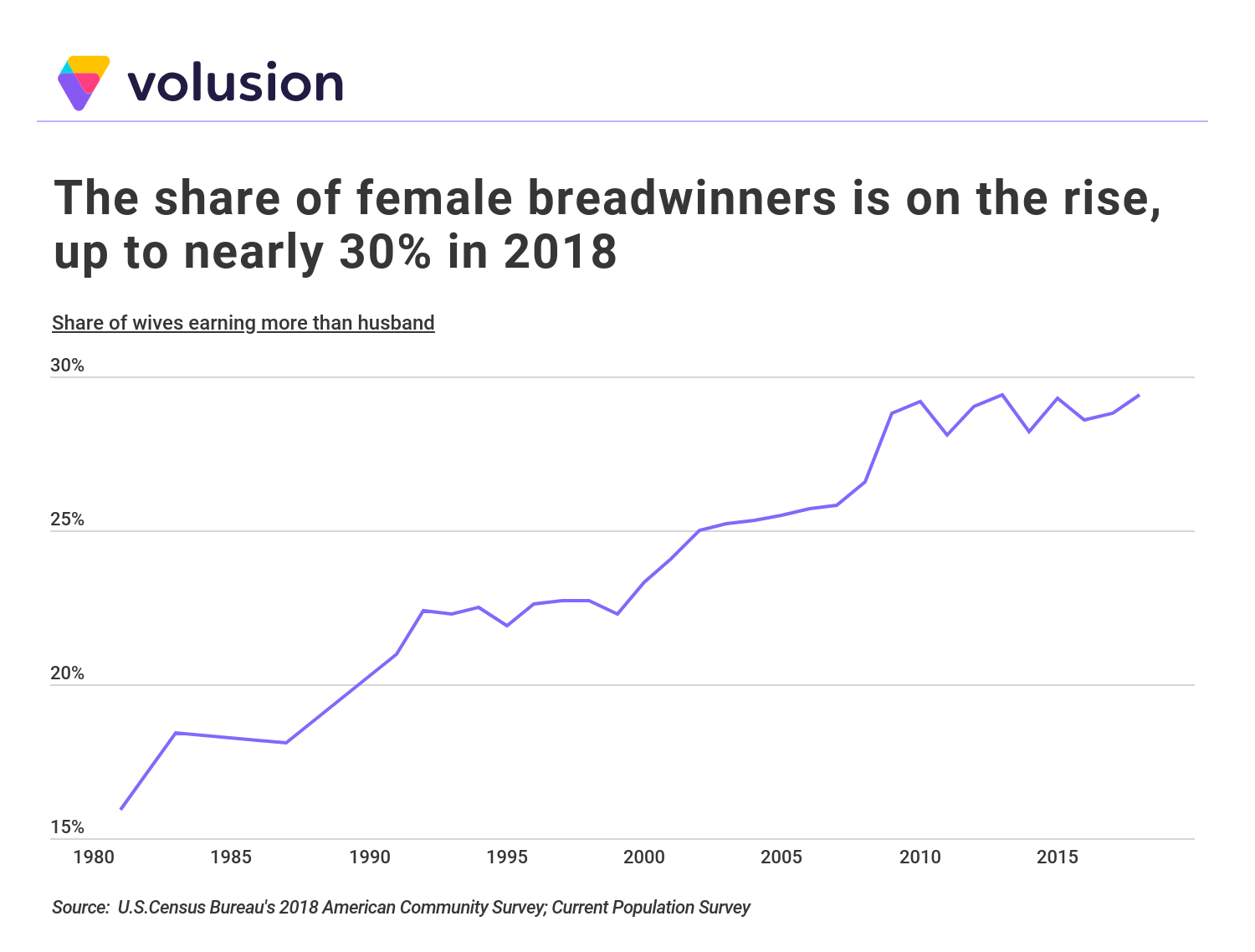 Line graph showing the increase of female breadwinners in the US rising from 15% in 1980 to 30% in 2018