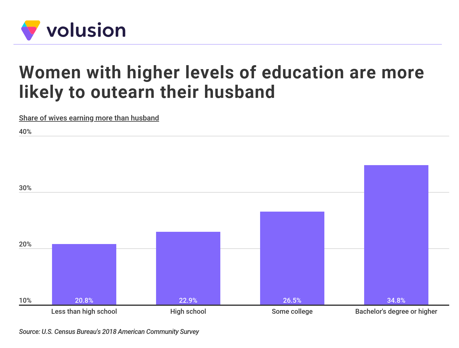 Bar chart showing that the percentage of female breadwinners increases with higher levels of education