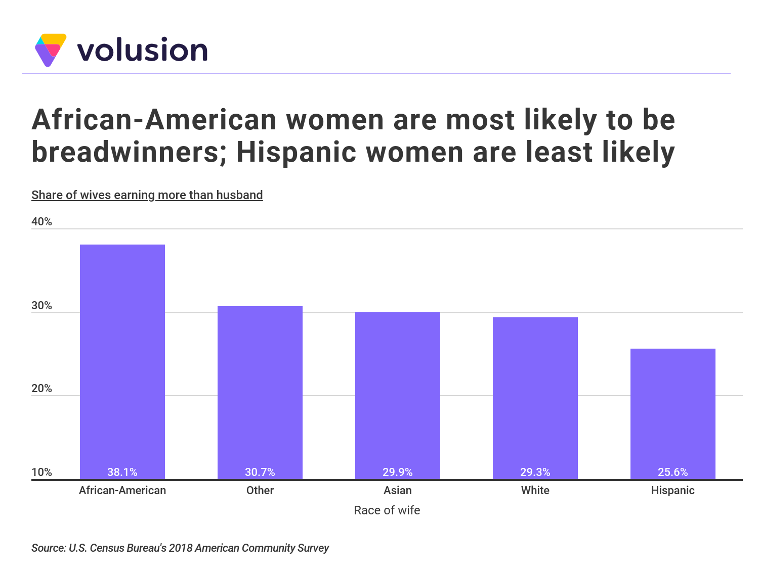 Bar chart showing the percentage of female breadwinners by race
