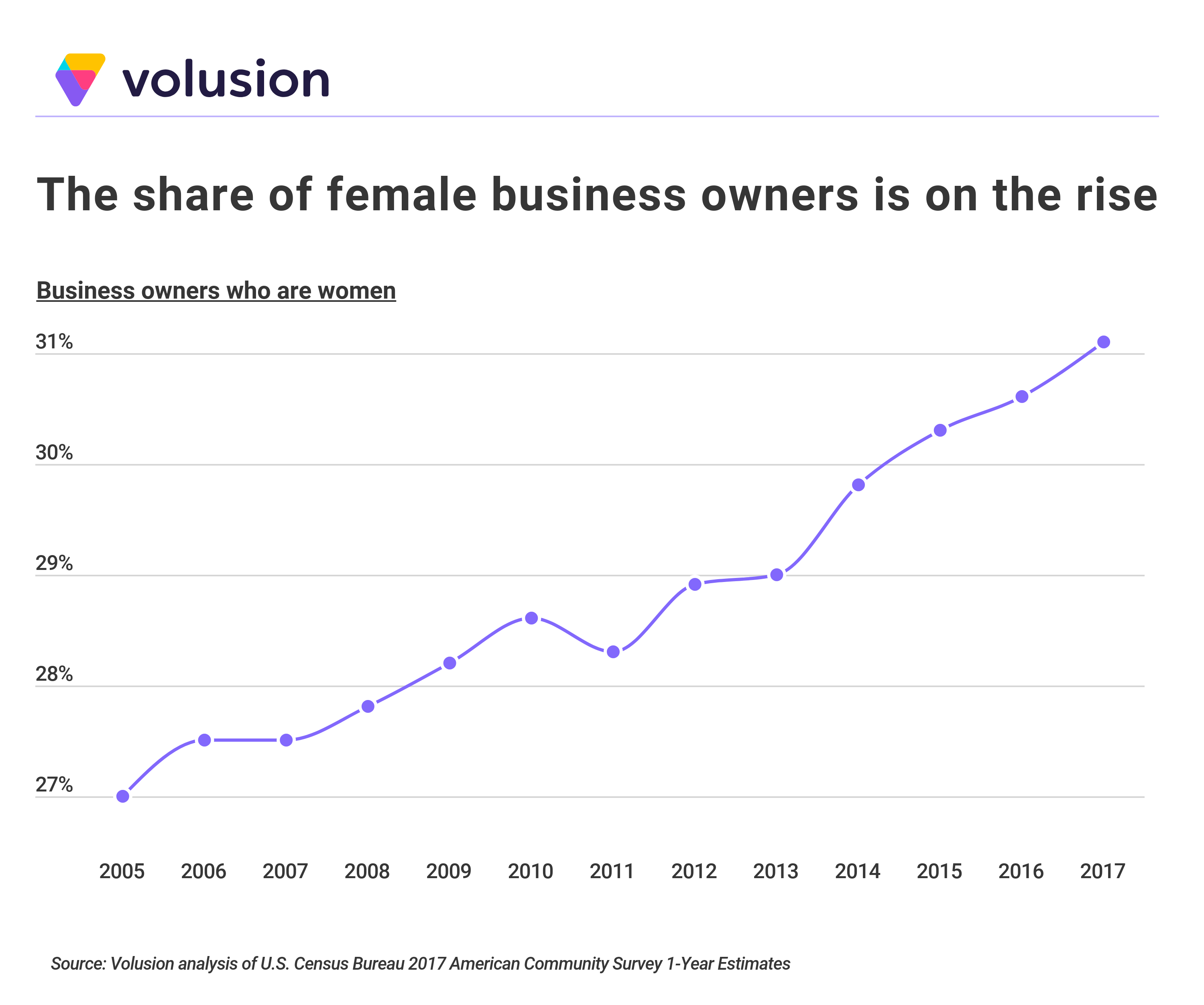 Graph showing an increase of female business owners from 27% to 31% over the years 2005 to 2017
