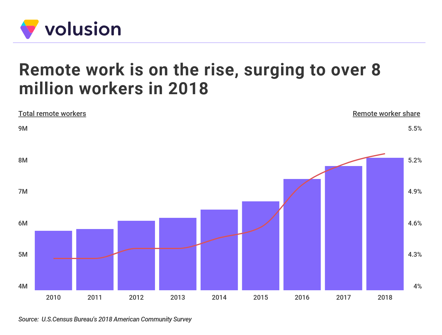 Bar Chart showing increase of remote workers in U.S. from 2010-2018 - U.S. Census Data