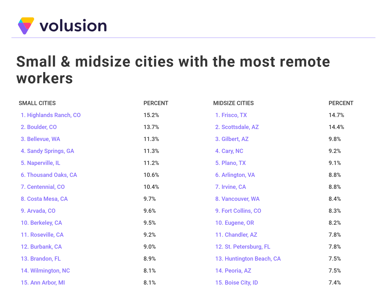 List showing small and midsize U.S. cities with the highest percentages of remote workers