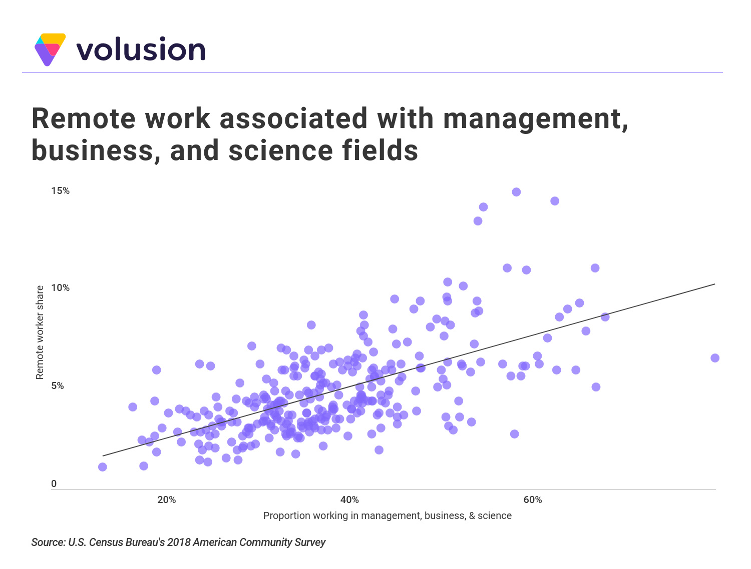 scatterplot showing proportion of remote workers employed in management, business, and science fields