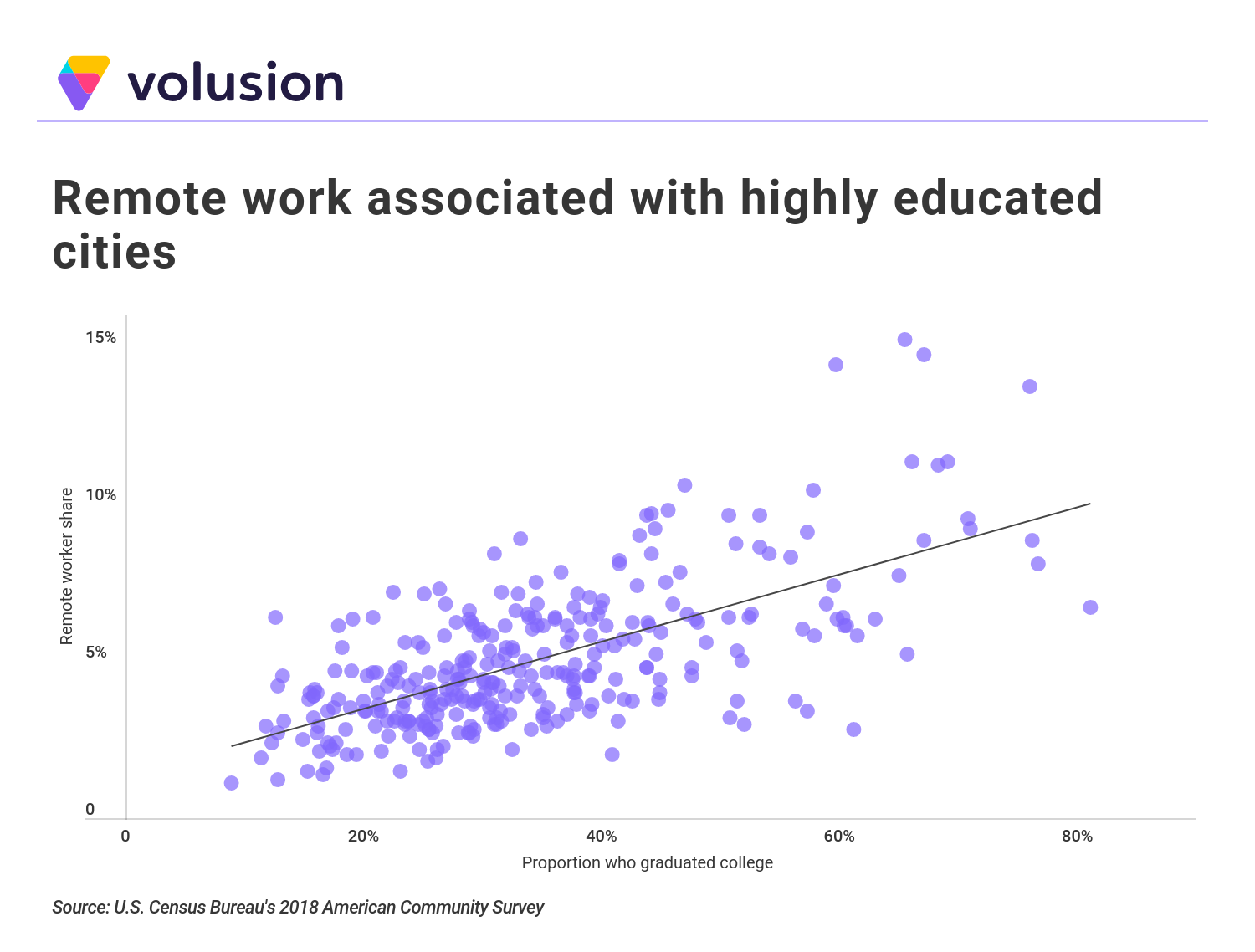 Scatterplot showing positive relationship between high levels of education and work-from-home jobs