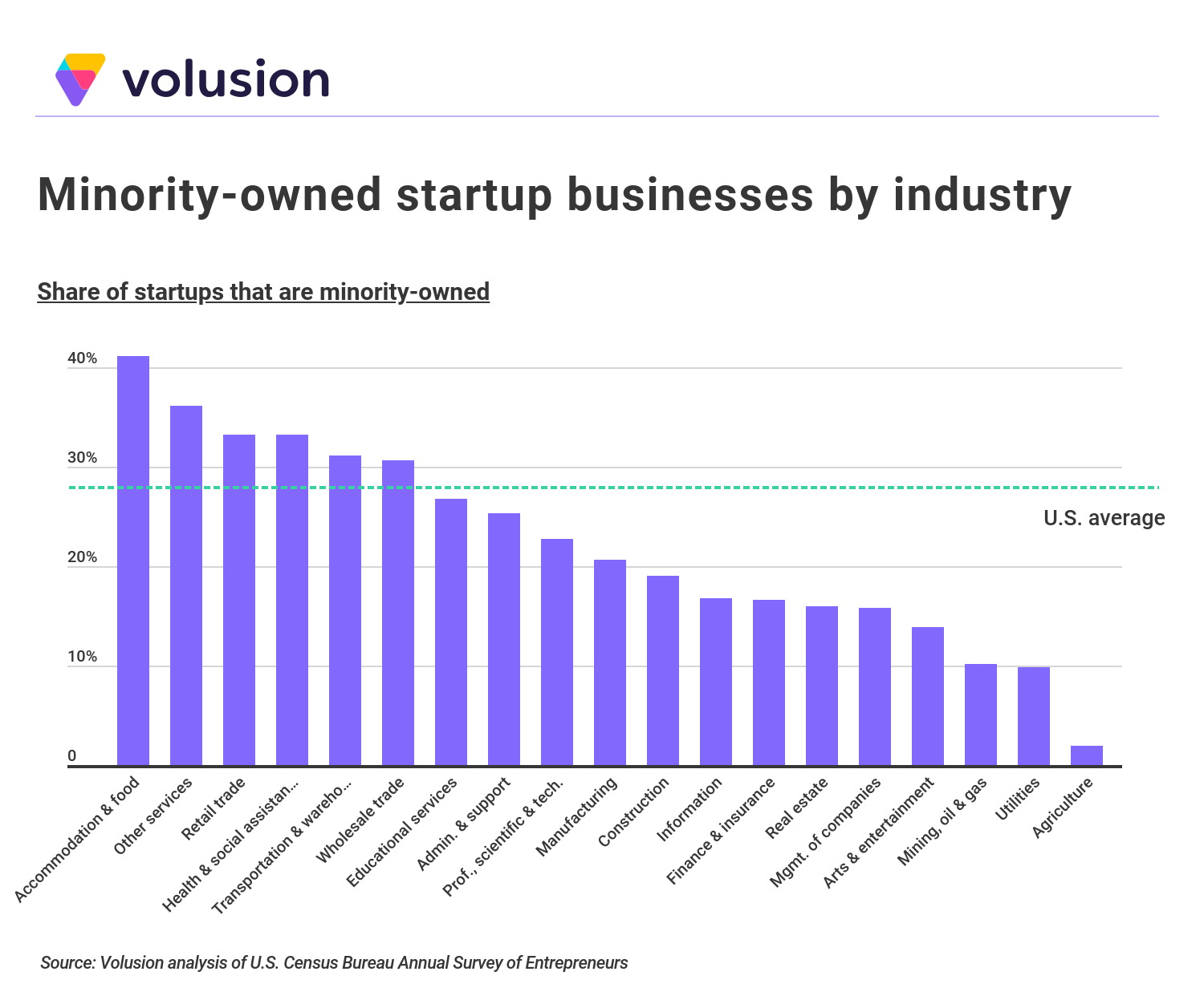 Bar graph showing percentage of minority-owned startup businesses by industry, compared against the U.S. average