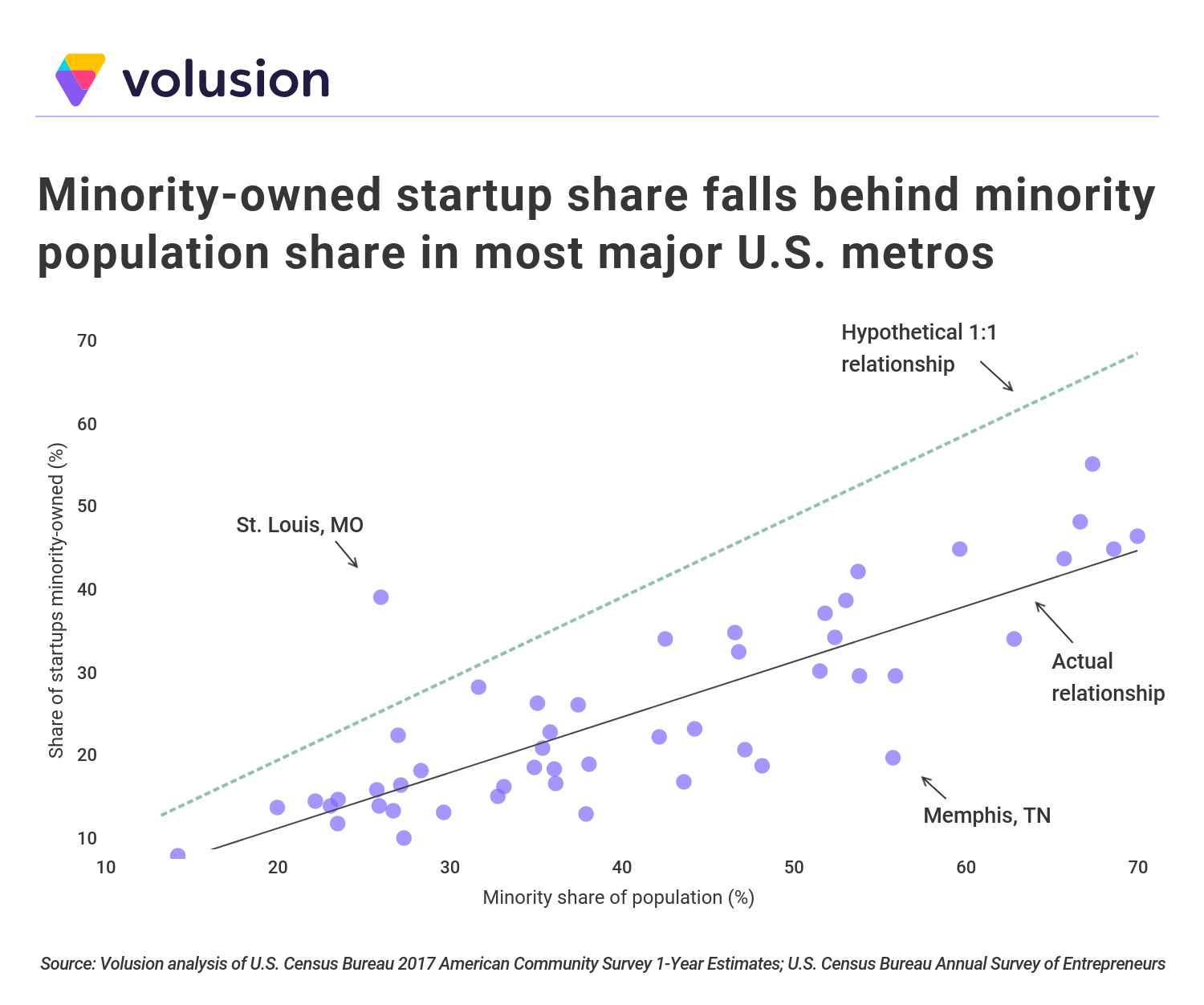 Scatterplot showing distributioni of minority-owned startups against the minority population share