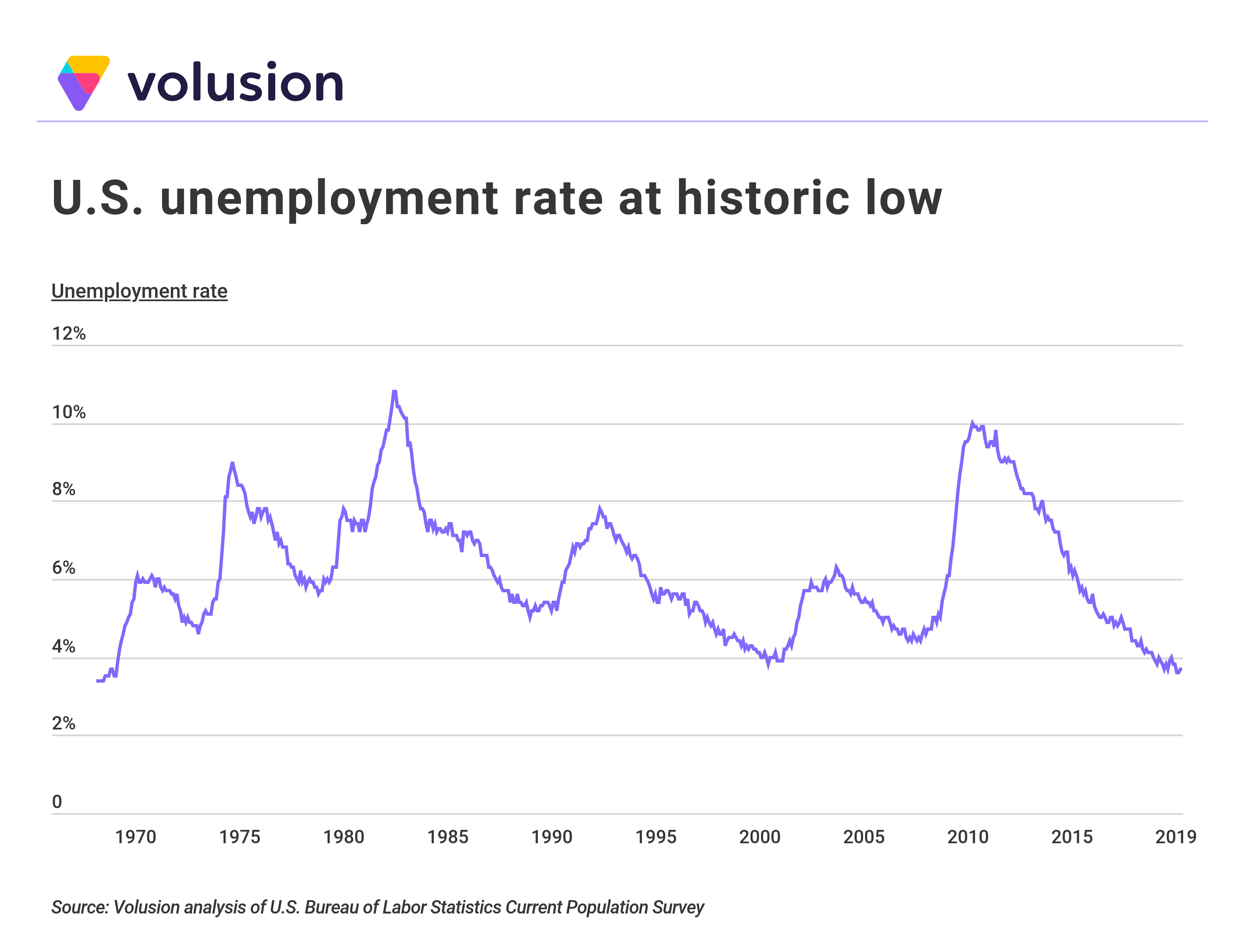 Line graph showing U.S. unemployment rate from 1970-2019