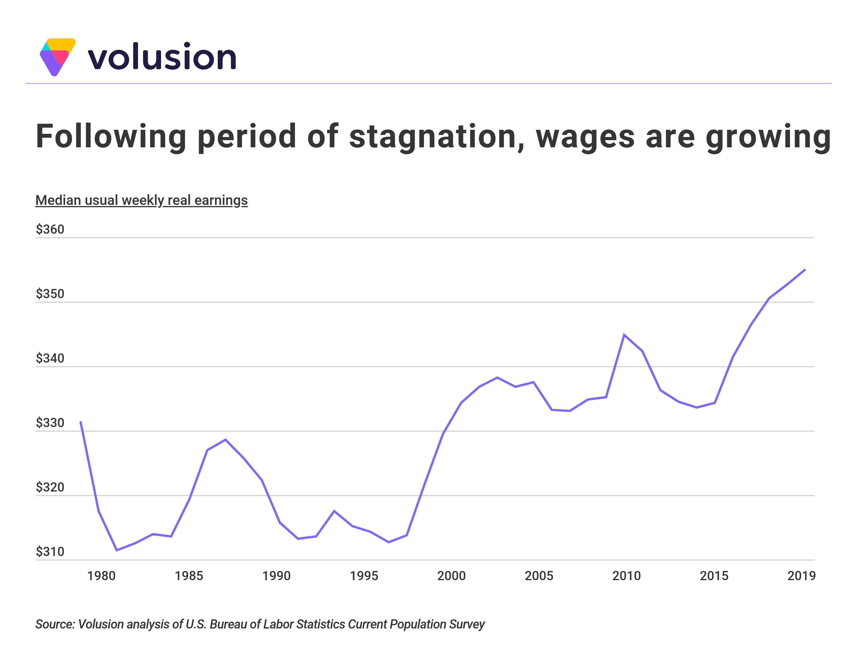 Line graph showing increase in median weekly real earnings from 1980-2019