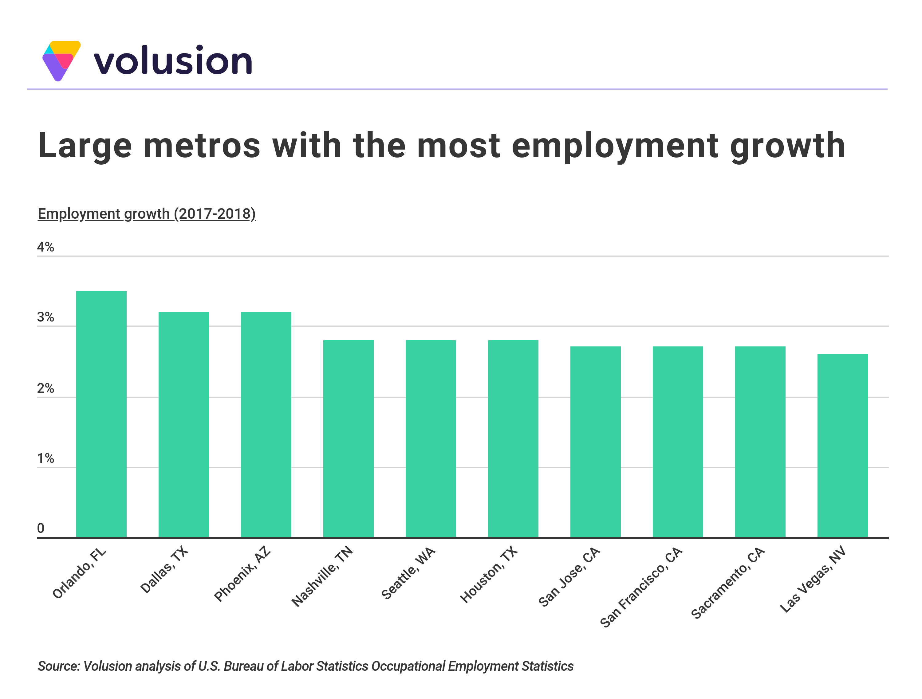 Bar graph showing percentile employment growth from 2017-2018