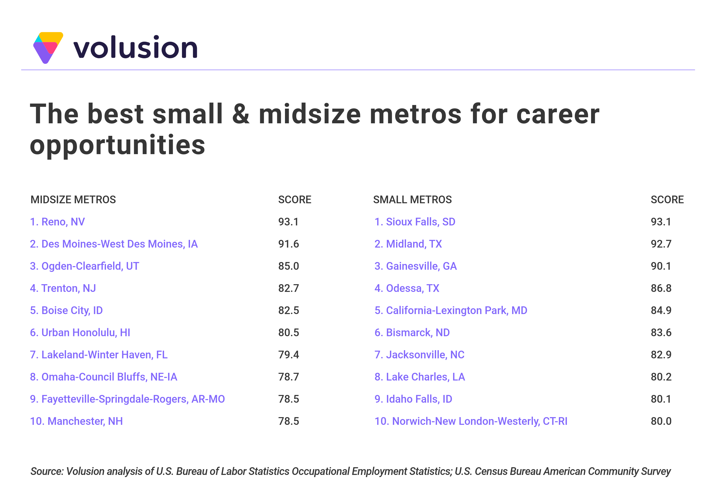 List of best small- and midsize metros for career opportunities
