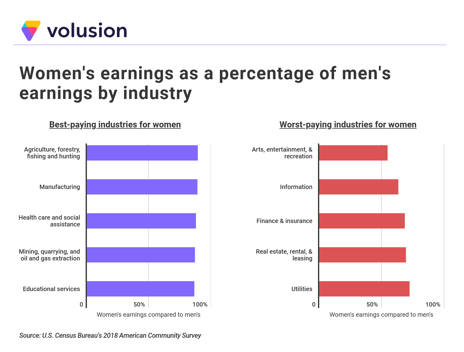 Comparative Bar Graph - Women's Earnings as a Percentage of Men's Earnings by Industry